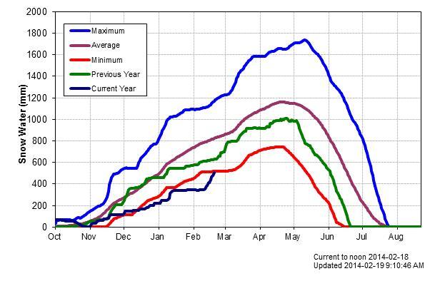 Snow Graph_1