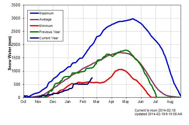 Snow Graph_2
