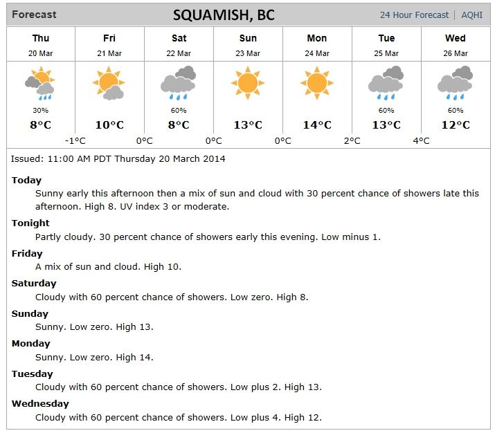 Squamish Weather