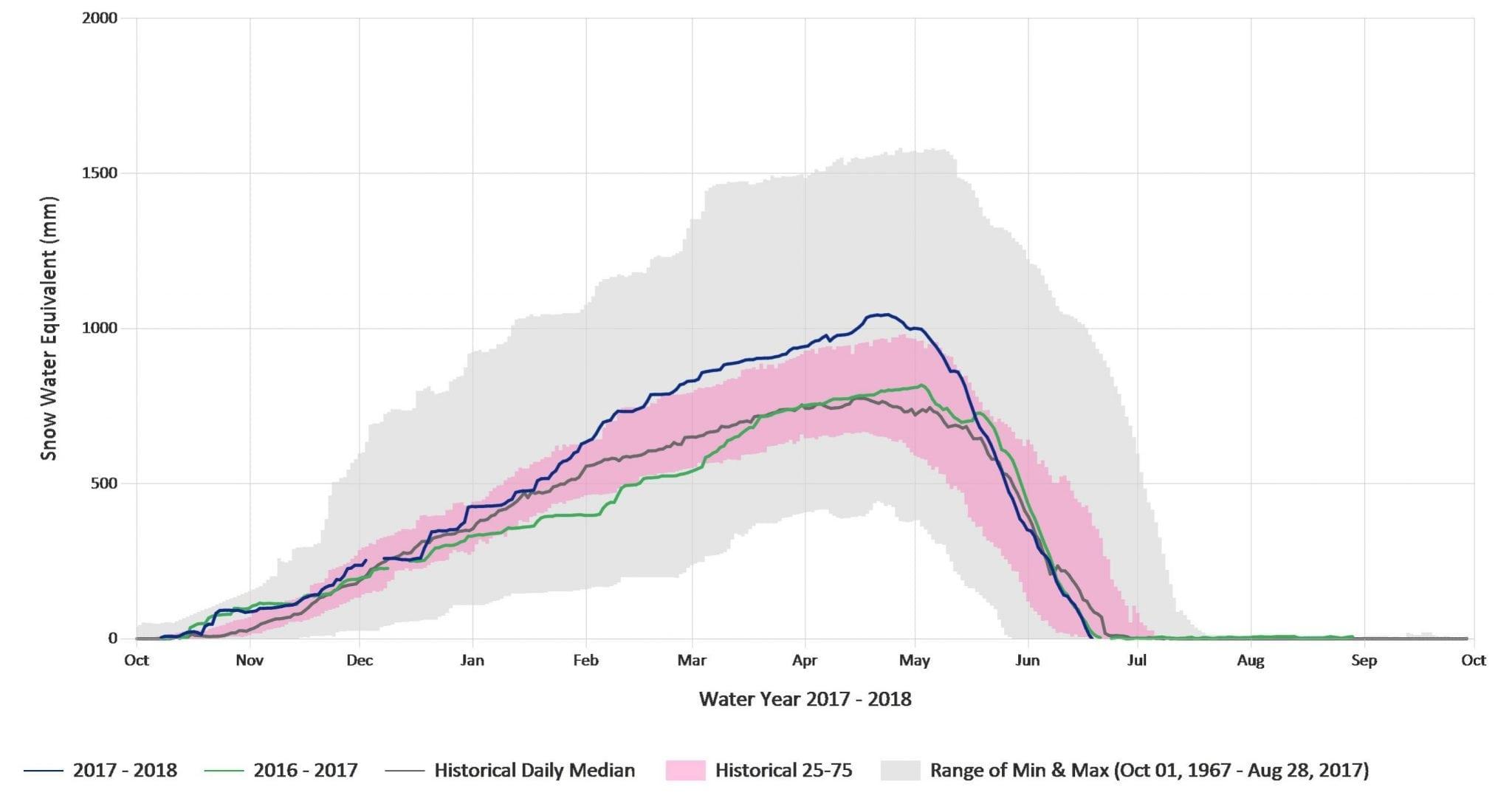 Snow_level_graph_Skagit_Fly_Fishing